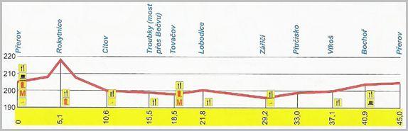 graf cyklo mic 2, obrázek se otevře v novém okně
