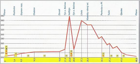 graf cyklo mic 3, obrázek se otevře v novém okně