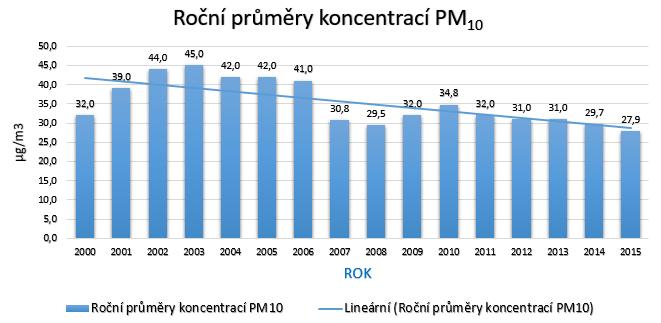 PM10 2016