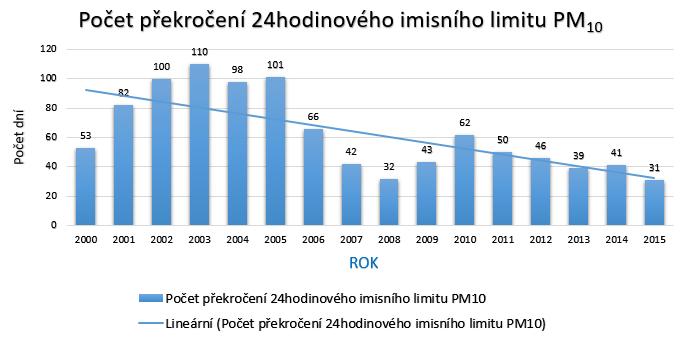 PM10 2016 prekroceni