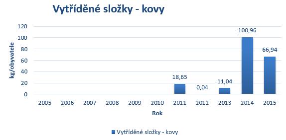 Kovy 2016